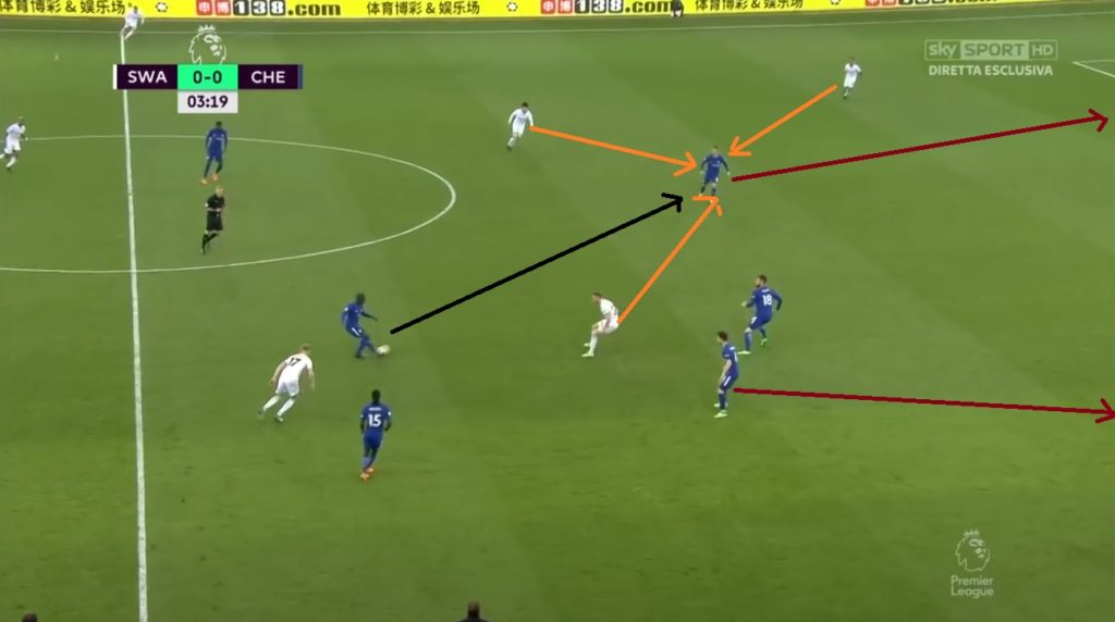 Kante won the loose ball from King and passed to Hazard who dribbled it up while pulling in defenders and then passed to Fabregas at the right.