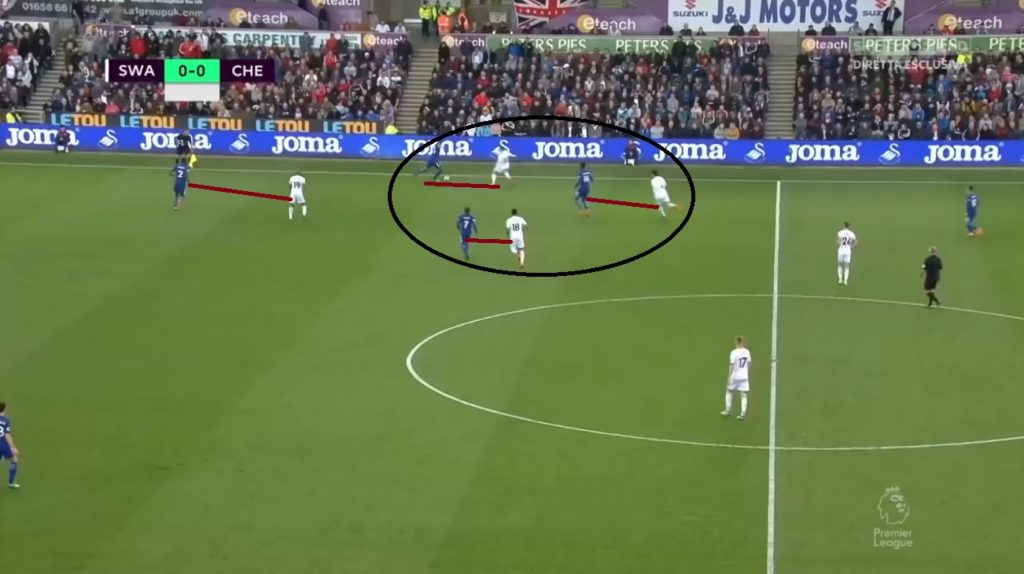Swansea enforced their press structure at the width initially.