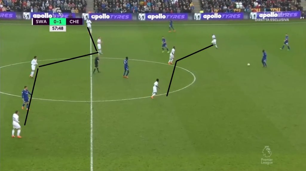 Swansea shifted to 3-4-3 mostly in the transitional phases of the second half.