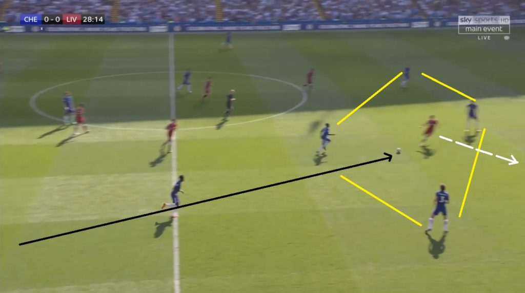 Firmino received ball from Clyne at the depth to pass it to Salah at the wider plane, but instead lost possession to Chelsea's overloaded midfield.