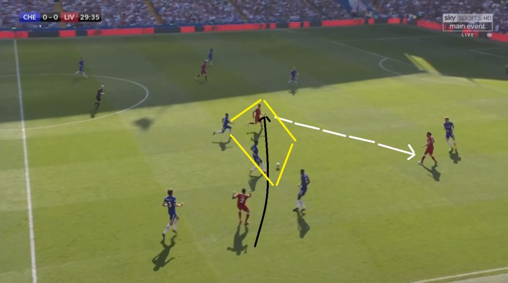 Here again Clyne passed to Firmino so the latter could pass to Salah but he lost possession to Kante and Bakayoko.