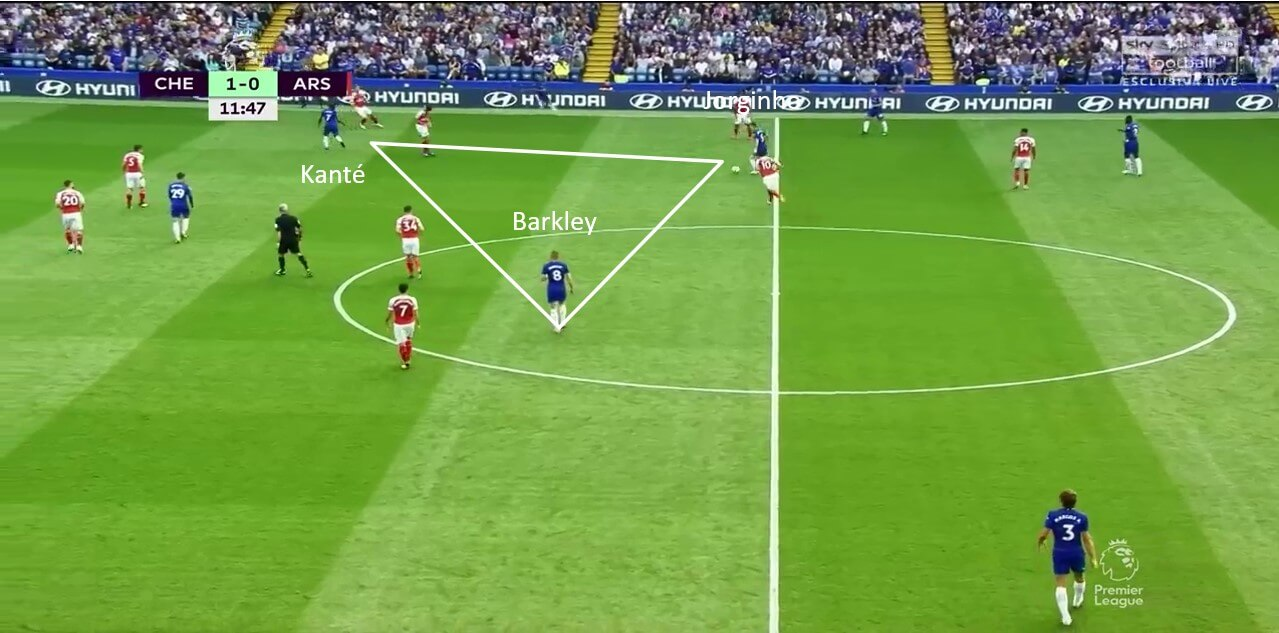 Chelsea tactical analysis