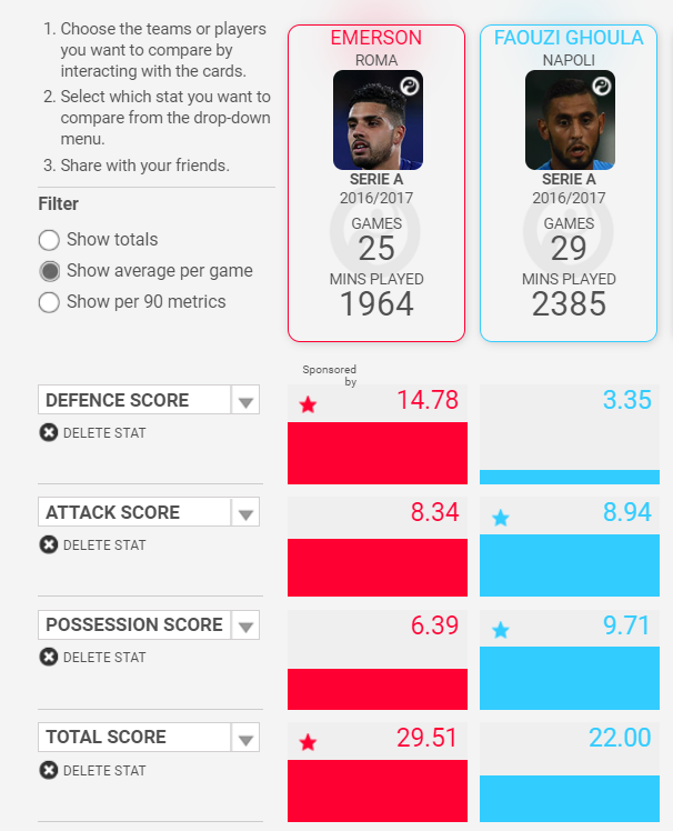 Emerson Palmieri Chelsea Tactical Analysis Statistics