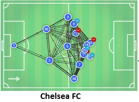 Chelsea Cardiff Tactical Analysis Statistics