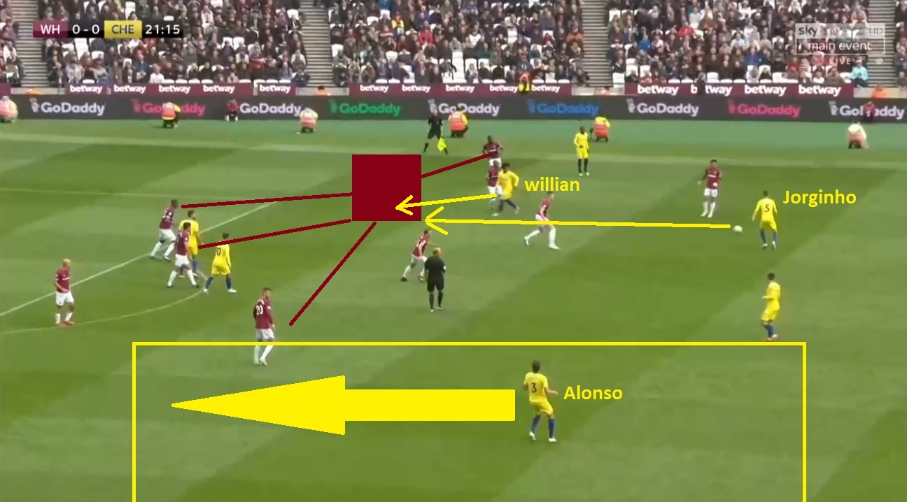 Chelsea West Ham Tactical Analysis