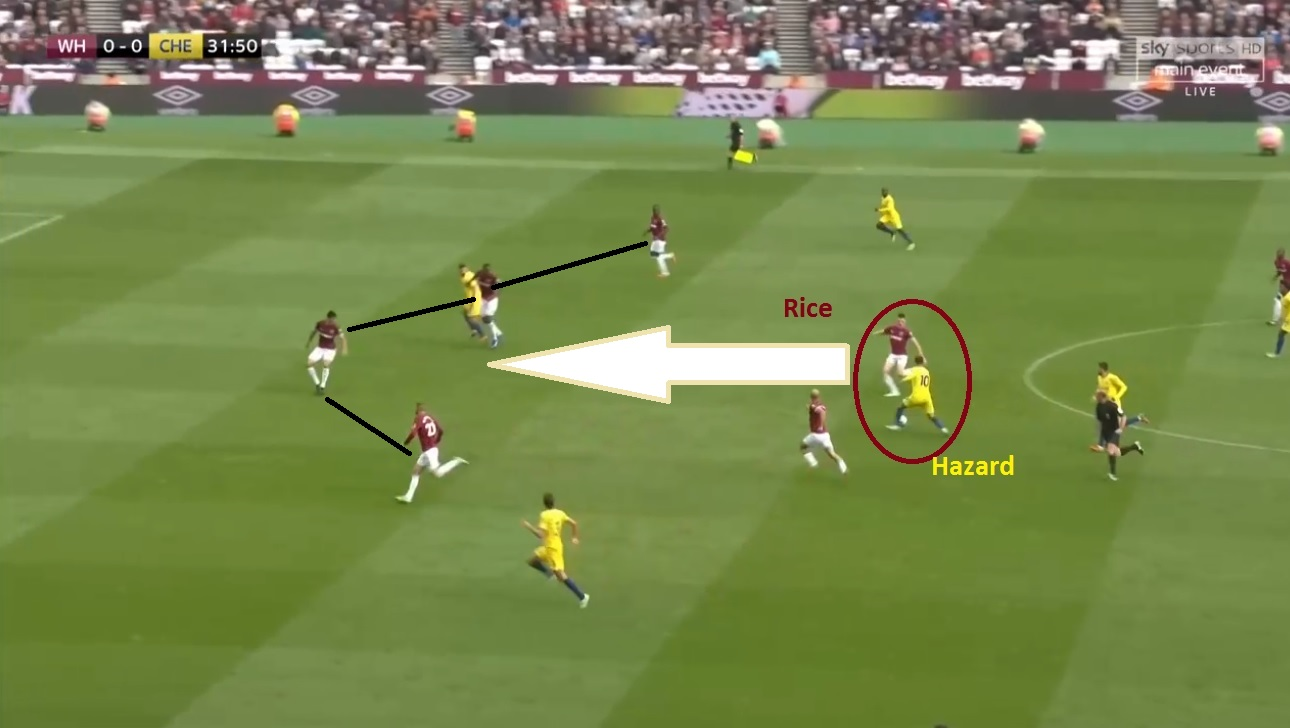 Chelsea West Ham Tactical Analysis Statistics