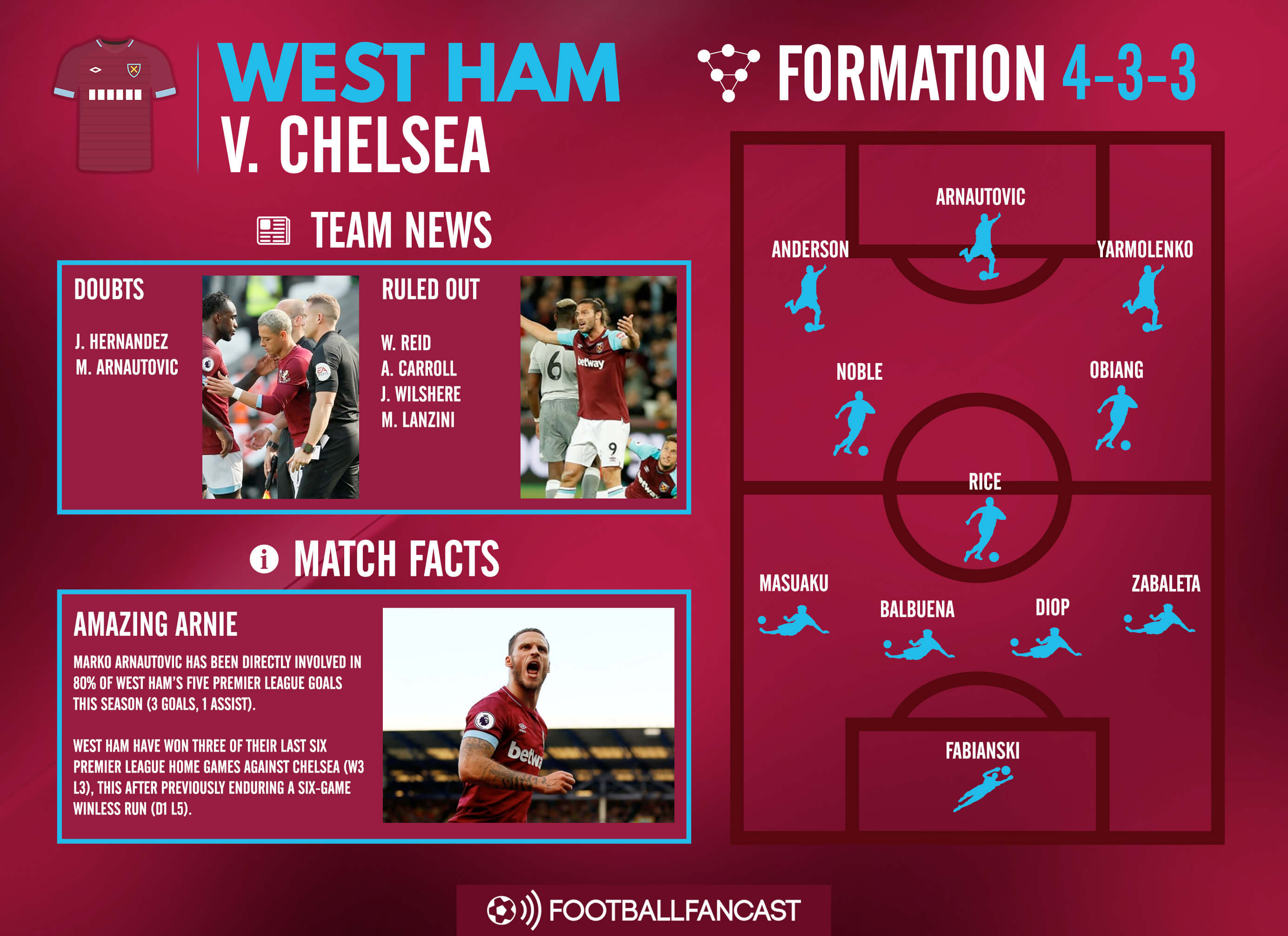 Chelsea West Ham Premier League Preview Tactical Analysis