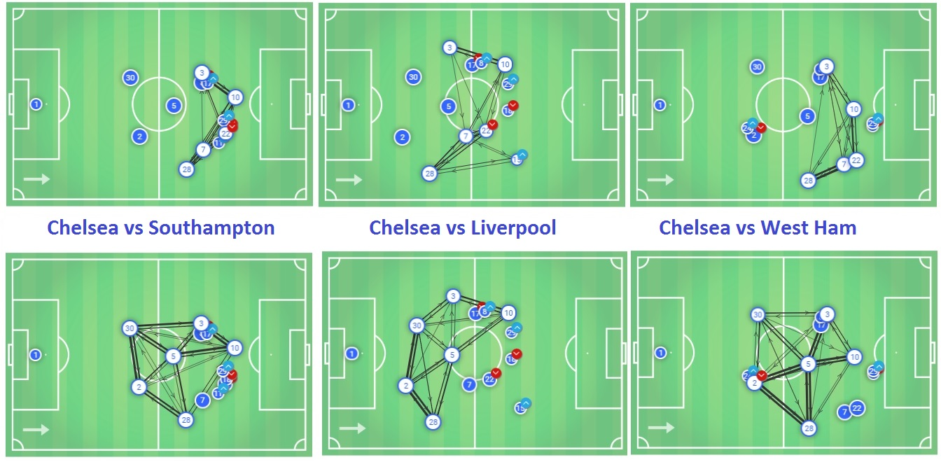 Chelsea Southampton Tactical Analysis Statistics