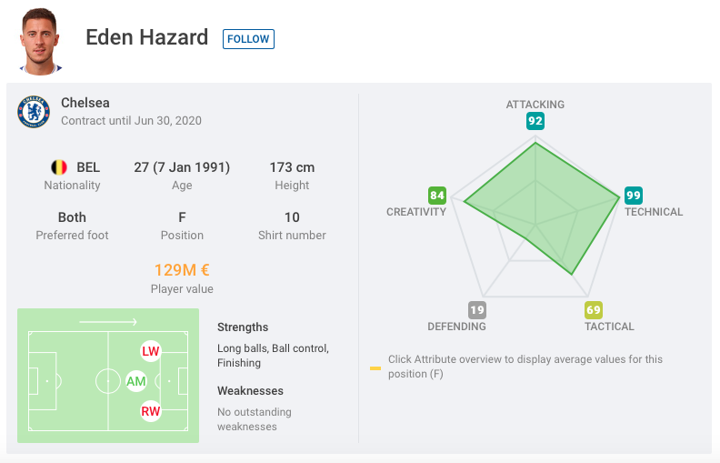 Eden Hazard Chelsea Tactical Analysis Analysis Statistics
