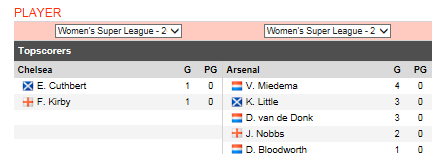 WSL Chelsea Women Tactical Analysis Analysis Statistics
