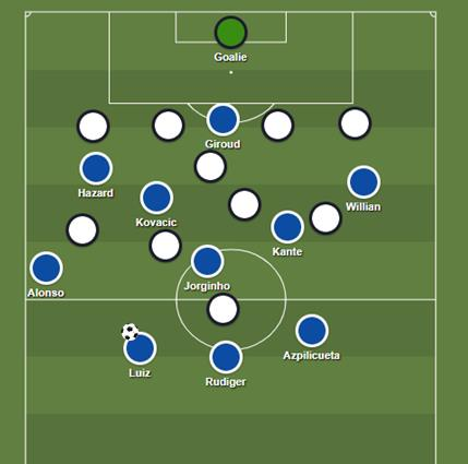 Chelsea Tactical Analysis Chance Creation