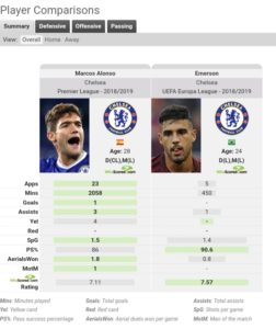 Chelsea Premier League Tactical Analysis Analysis Statistics